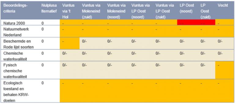 3.3 Biotische aspecten